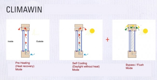 3 functions diagram - Climawin