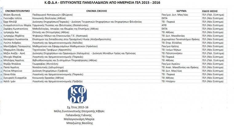 Επιτυχόντες Κοινωνικό Φροντιστήριο Δ. Αθηναίων