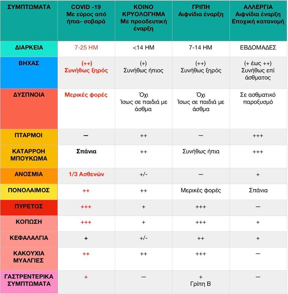 Έχω κορωνοϊό, γρίπη ή αλλεργία; Αυτά είναι τα συμπτώματα που ισχύουν σε κάθε περίπτωση