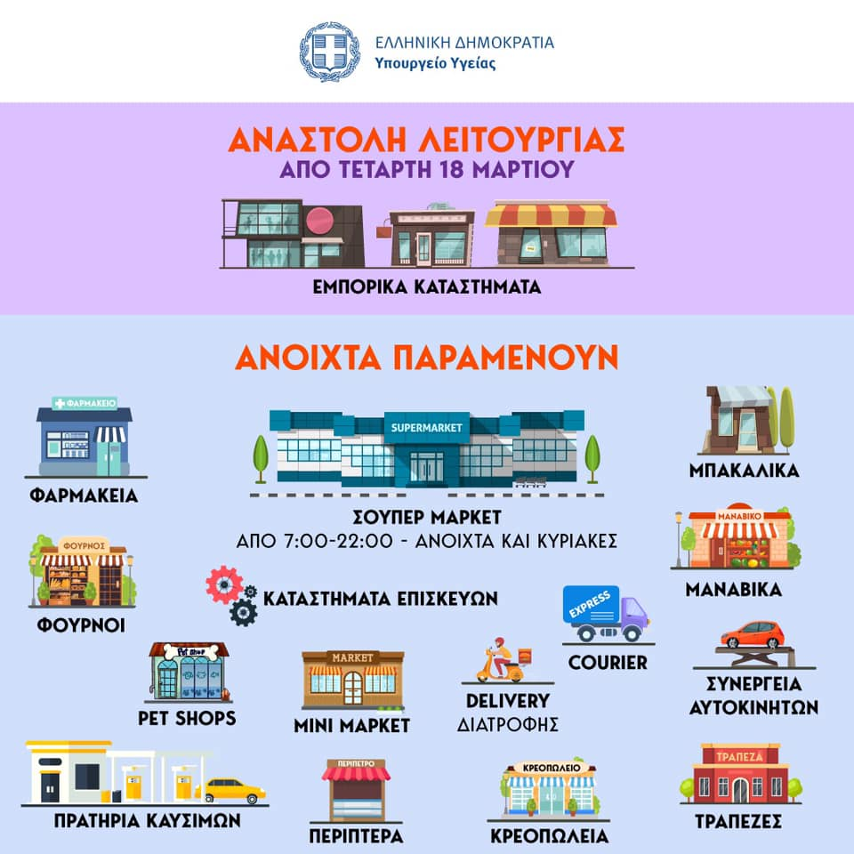 Αυτά είναι τα μοναδικά καταστήματα που θα λειτουργούν από αύριο 18 Μαρτίου – Αναλυτική Λίστα