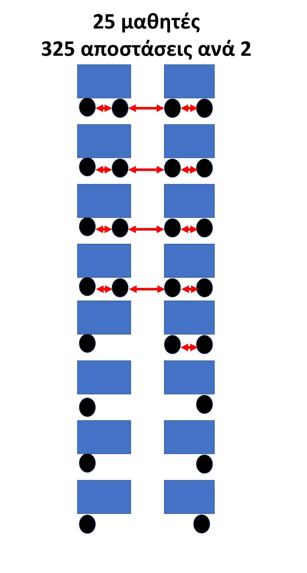 Μαγιορκίνης: Αυτό το σχεδιάγραμμα αποδεικνύει γιατί οι 20 μαθητές ανά τάξη δεν επηρεάζουν την μείωση μετάδοσης κορωνοϊού