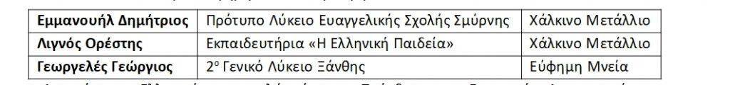 Τα Ελληνόπουλα σάρωσαν με τις διακρίσεις τους στους Διεθνείς Μαθηματικούς Διαγωνισμούς