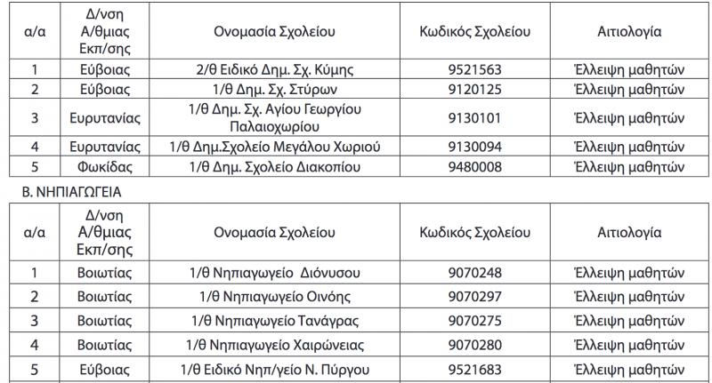 Στερεά Ελλάδα: Αναστέλλεται η λειτουργία 5 Δημοτικών και 12 Νηπιαγωγείων λόγω έλλειψης μαθητών