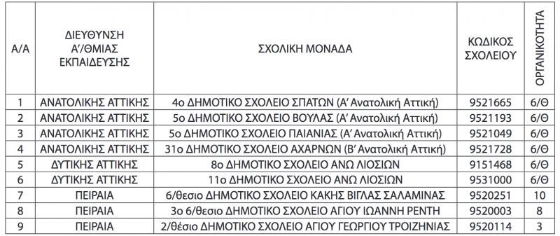 Σχ.χρ. 2021-22: Αναστέλλουν τη λειτουργία τους 23 Νηπιαγωγεία και 9 Δημοτικά στην Αττική